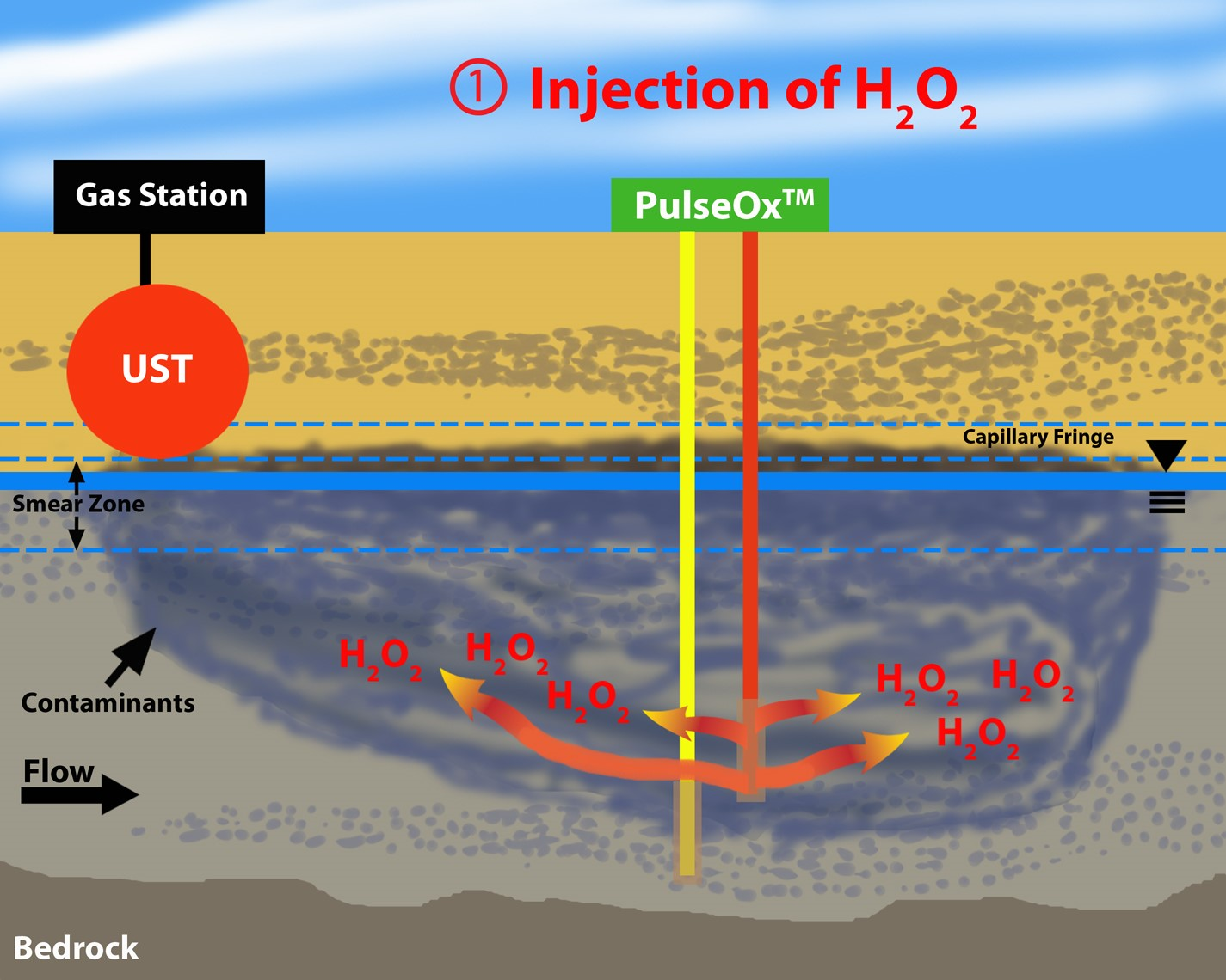 Step 1 - Injection Of H2 O2
