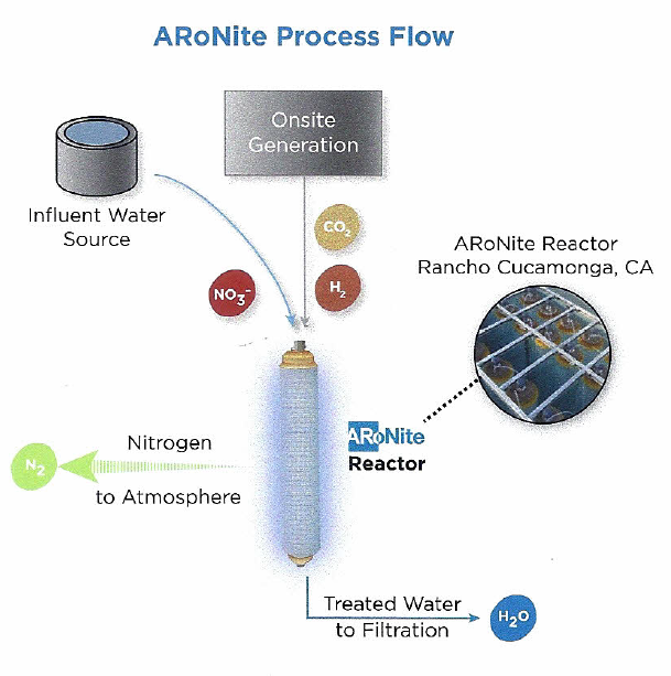 ARoNite-process