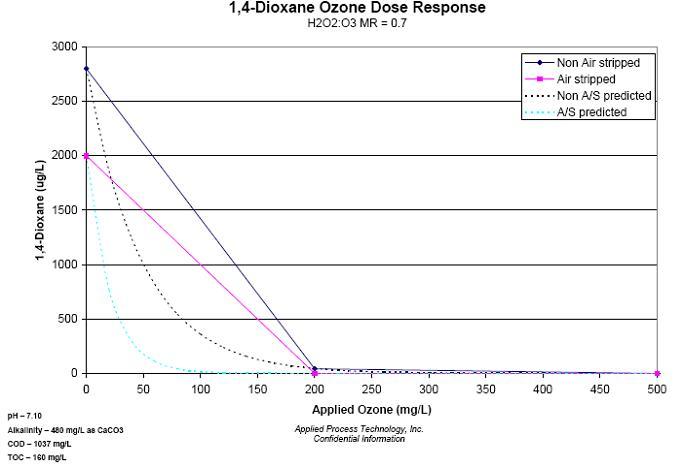 dioxcane-ozone-dose-response