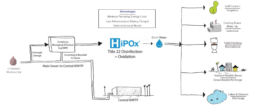 water-reuse-application